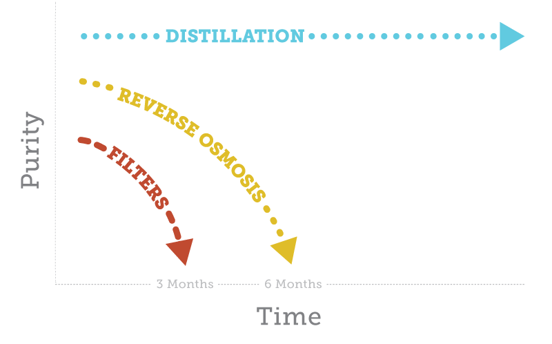 distillation effectiveness over time