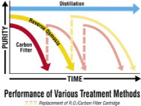 Performance of various water treatment methods